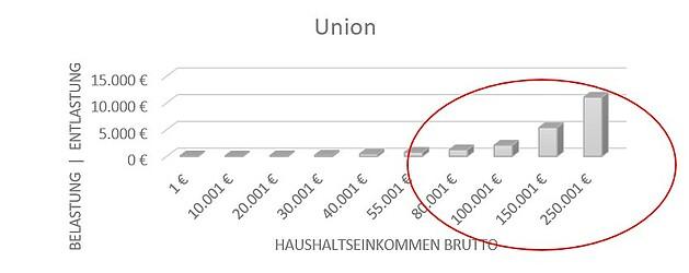 Steuerpläne Union