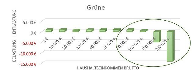 Steuerpläne Grüne